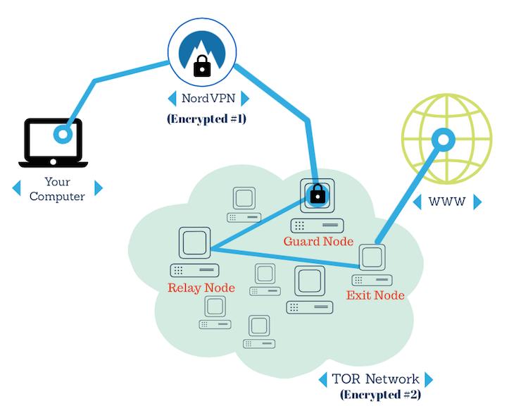 Using TOR over VPN solution