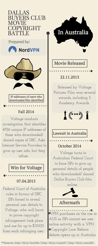 Timeline of copyrightn laws in australia