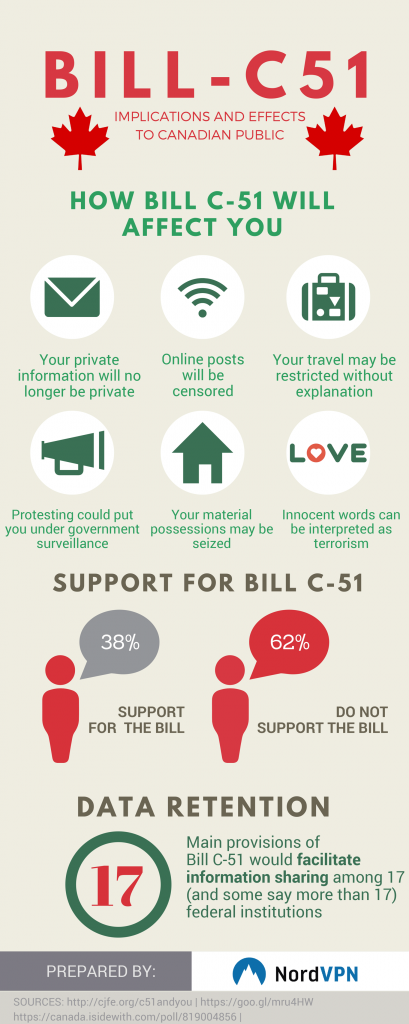 The introdution of Bill C-51