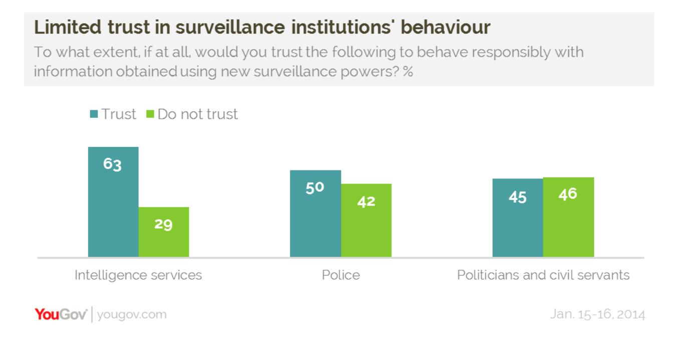 Poll of UK trust in data retention