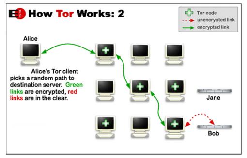tor-scheme