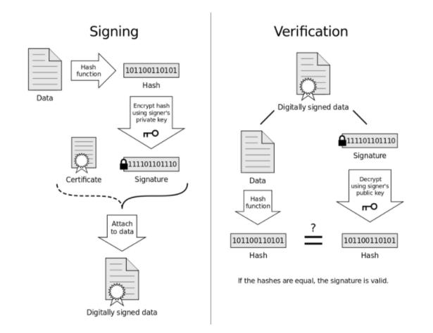 signing_verification