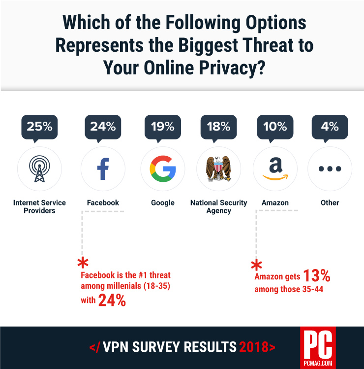 Survey results - Which of the following options represents the biggest threat to your online privacy?