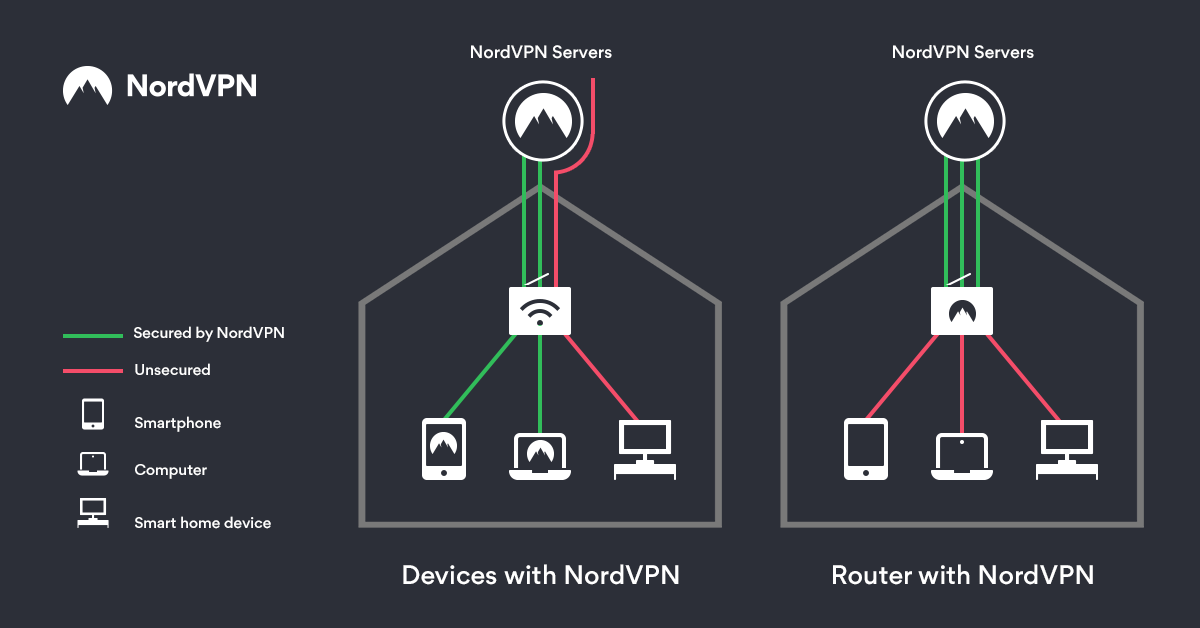 How a router with NordVPN works