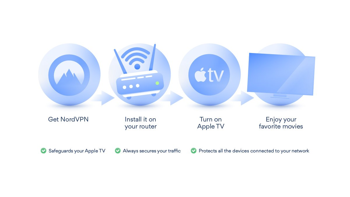 apple tv nordvpn infographic