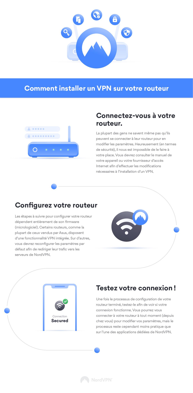 VPN sur votre routeur