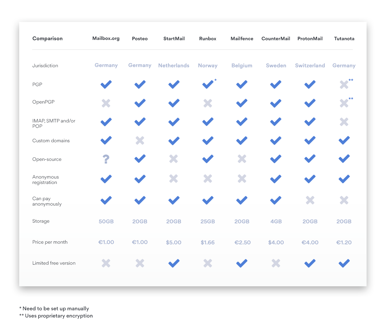Comparison of secure Gmail alternatives