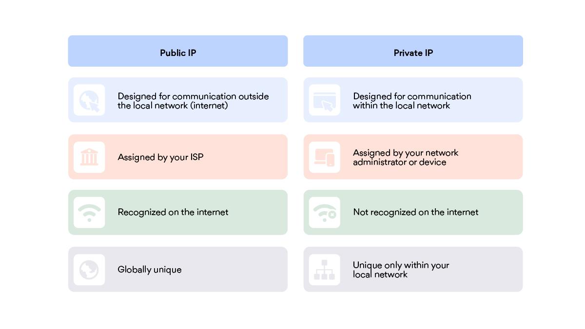 Public IP vs Private?