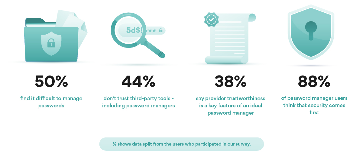 Results from NordVPN's password manager survey