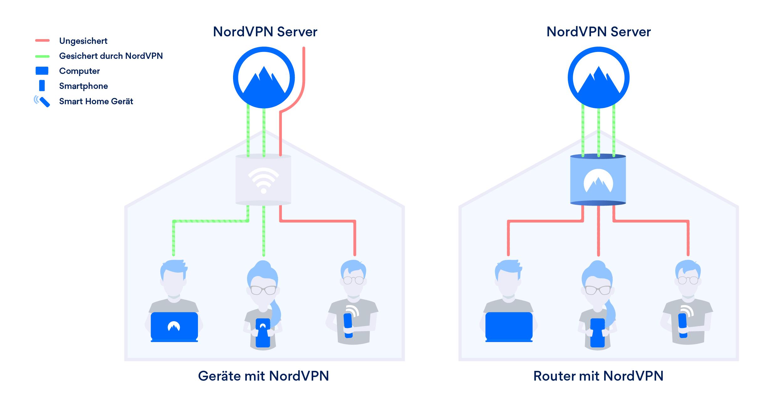 Wie ein VPN Router funktioniert