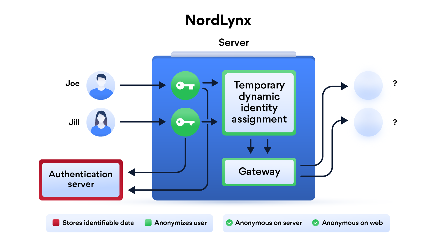 How NordLynx keeps users anonymous