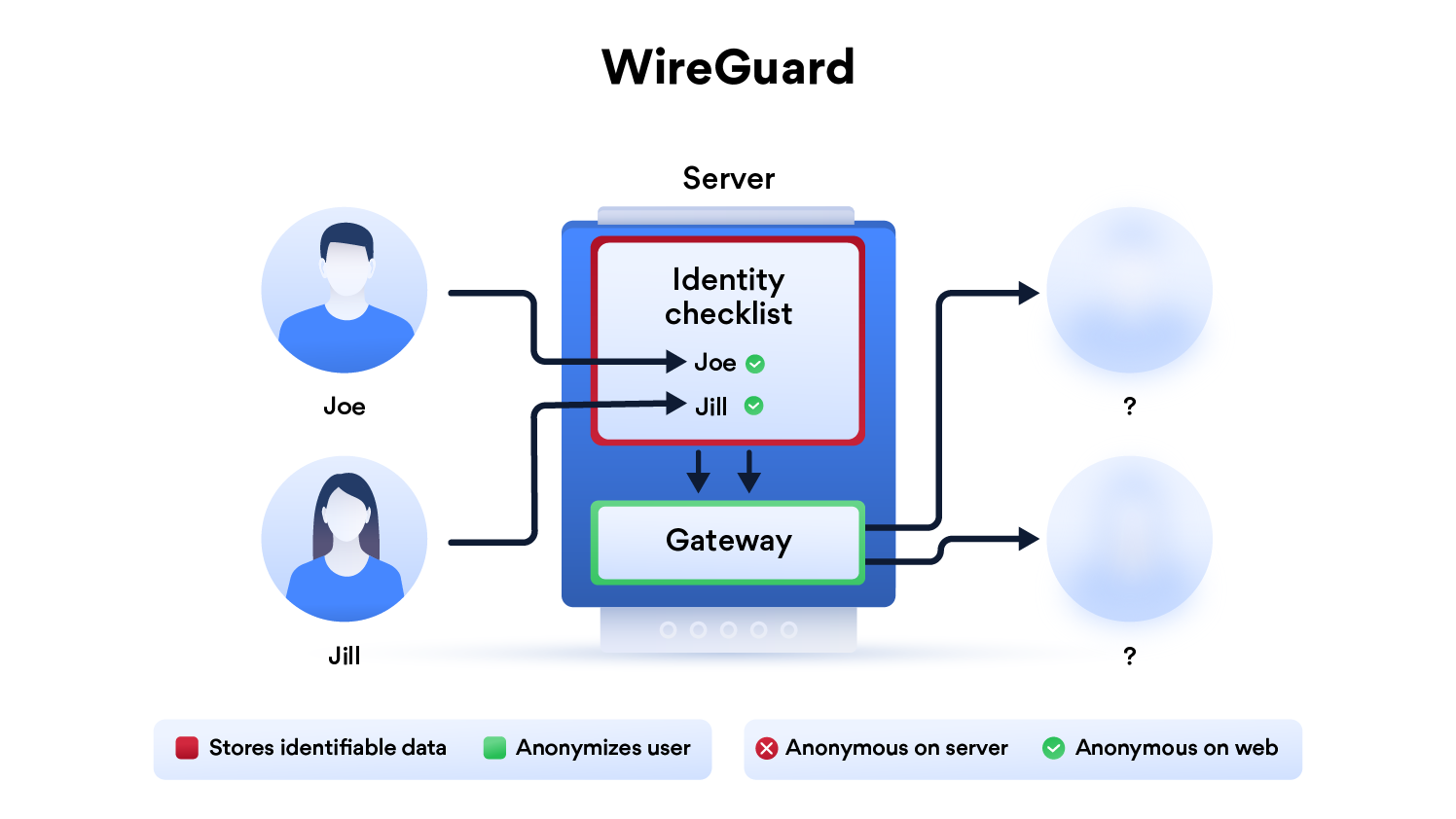 How WireGuard leaves users' anonymity vulnerable