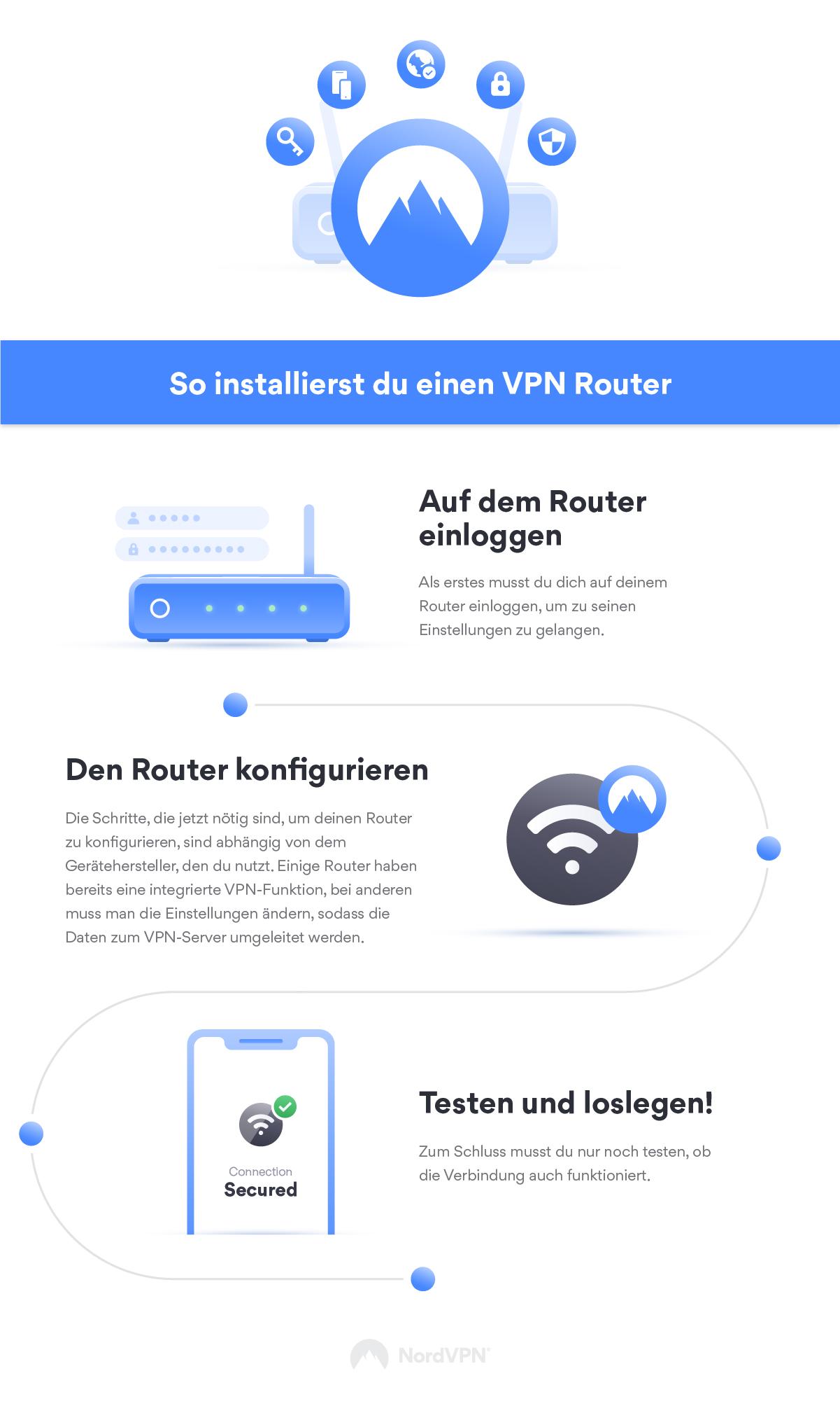 Installierst vpn router