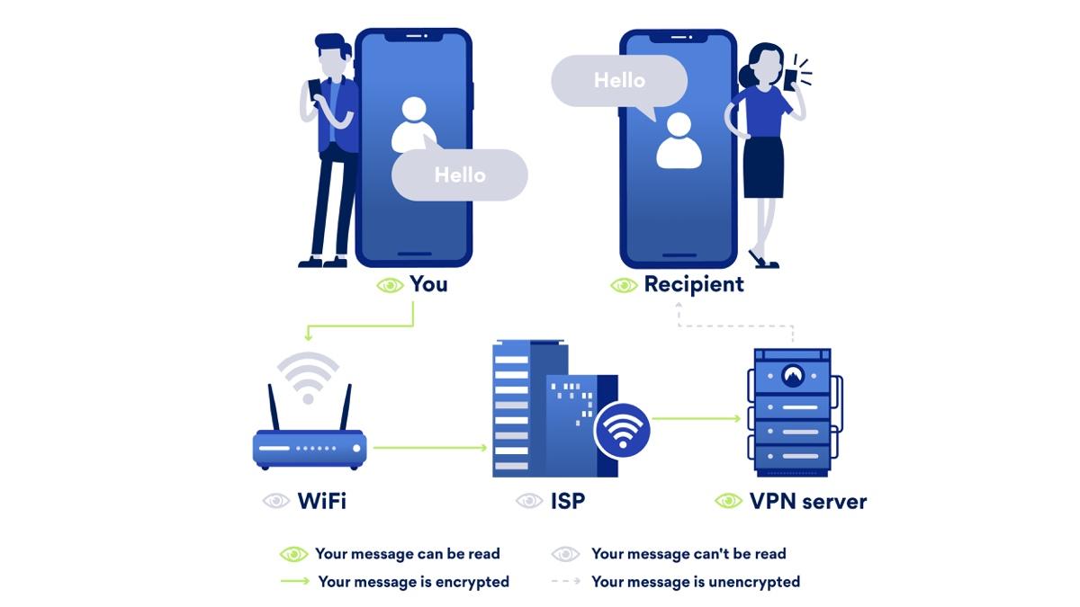 VPN flow illustration