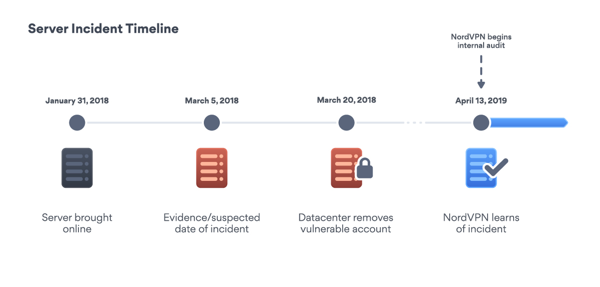 A timeline of the NordVPN server incident