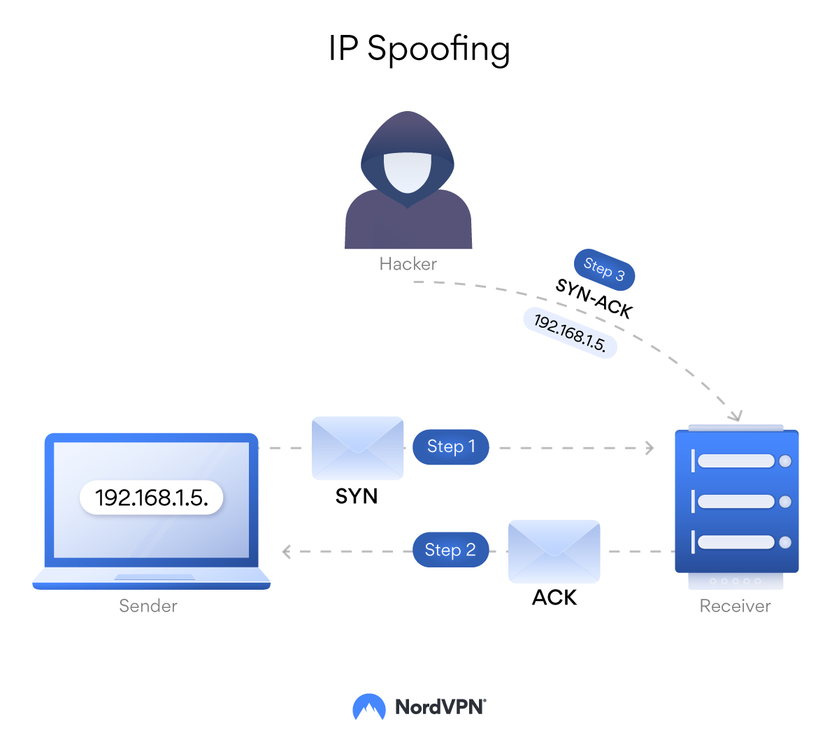 How IP spoofing works