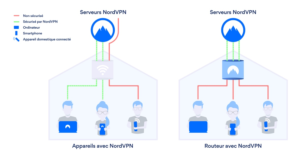 Installer VPN routeur