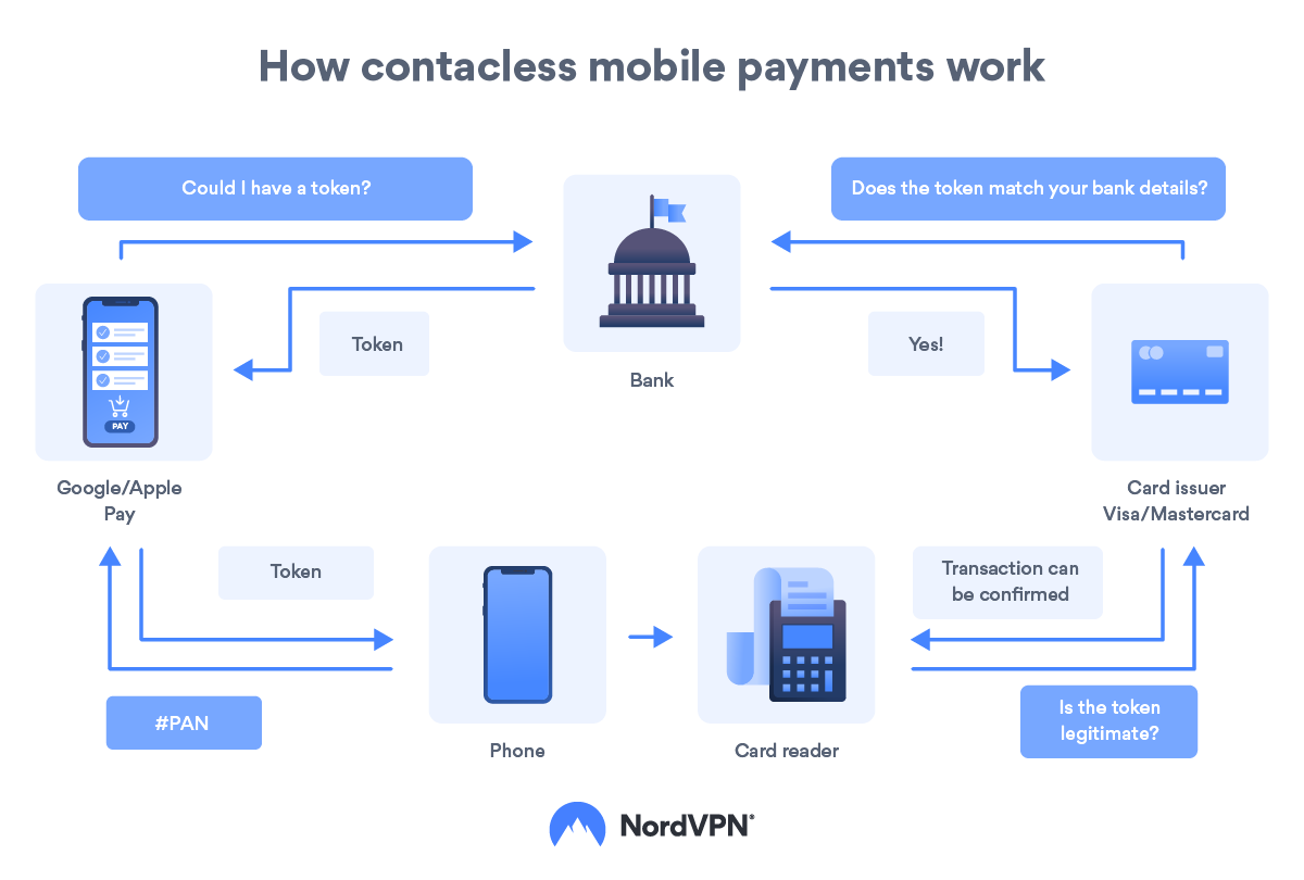 How NFC mobile payments work
