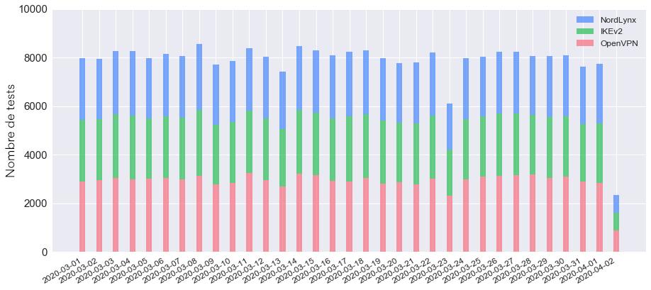 Tests effectués quotidiennement, répartis par protocole