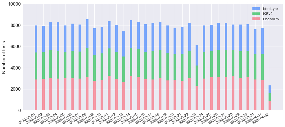 Tests performed daily, split per protocol