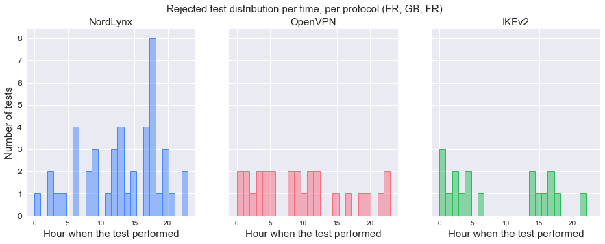 Distribution of rejected tests per hour, by protocol (VM – FR, VPN server – GB, Speedtest server – FR).