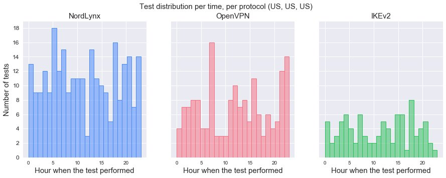 Distribution of tests per hour, by protocol.