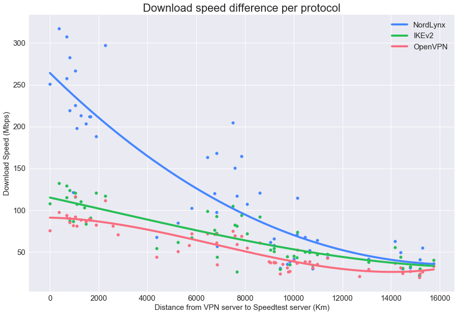Download speed difference per protocol
