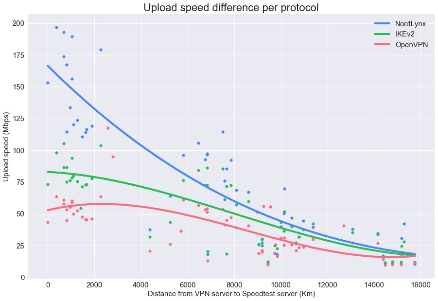 Upload speed difference per protocol