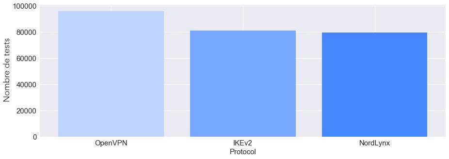 Nombre de tests par protocole