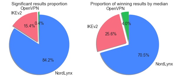 Proportions of significant results and winning results by median, by protocol.