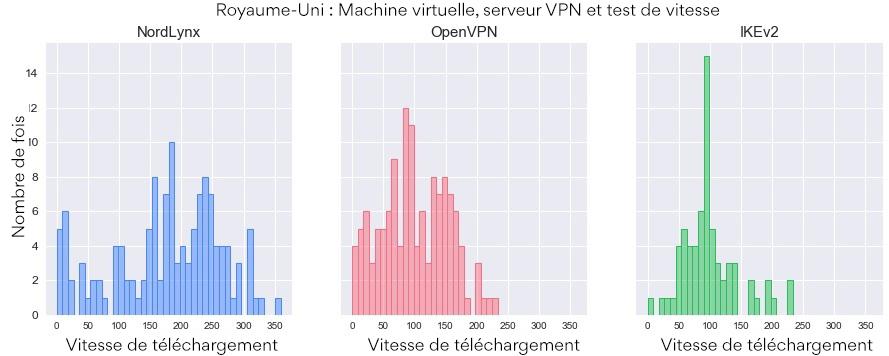 Vitesse de téléchargement du routage par protocole