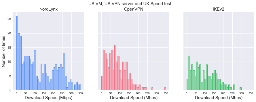Download speed distributions by protocol (US-US-UK)
