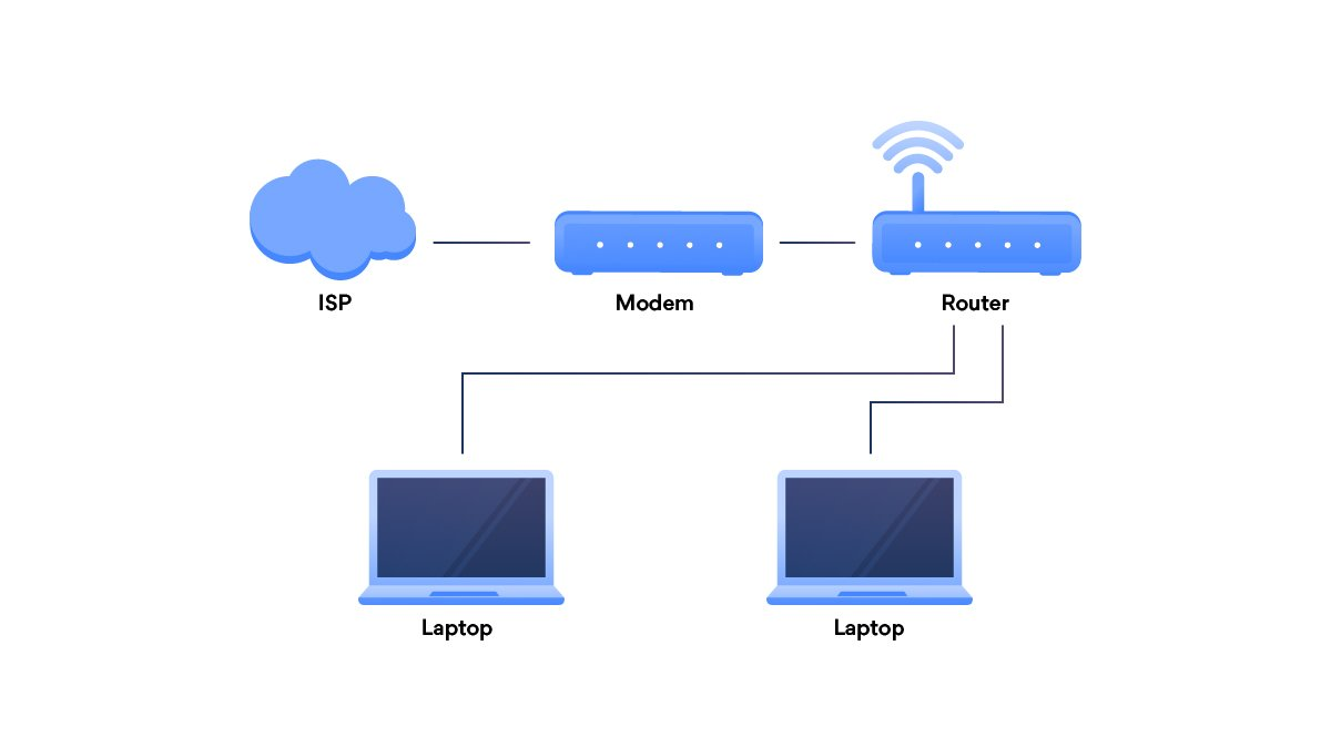 How To Set Up A Home Network For Speed And Security Nordvpn