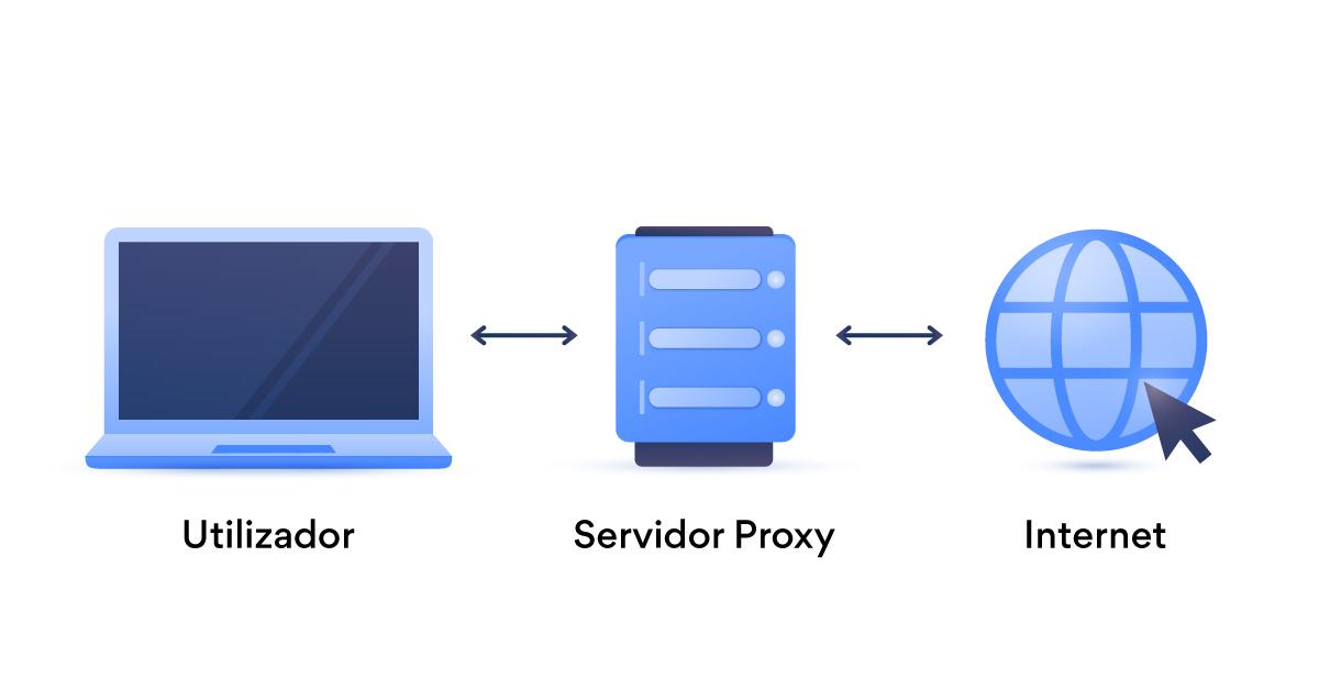 servidor proxy