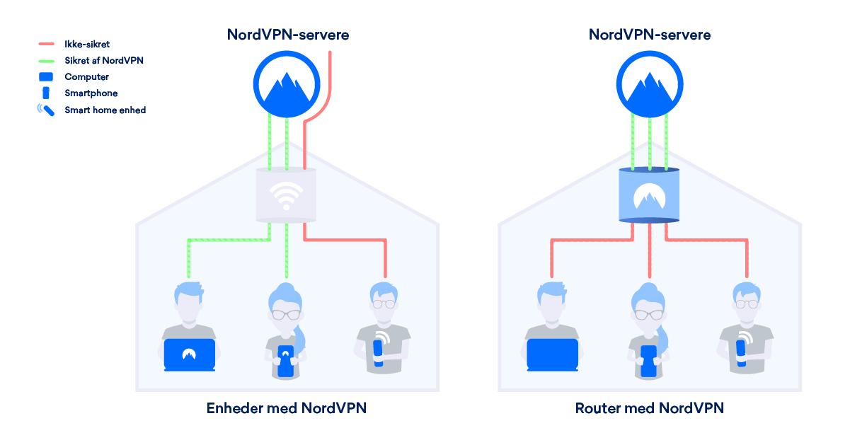 vpn router opsætning