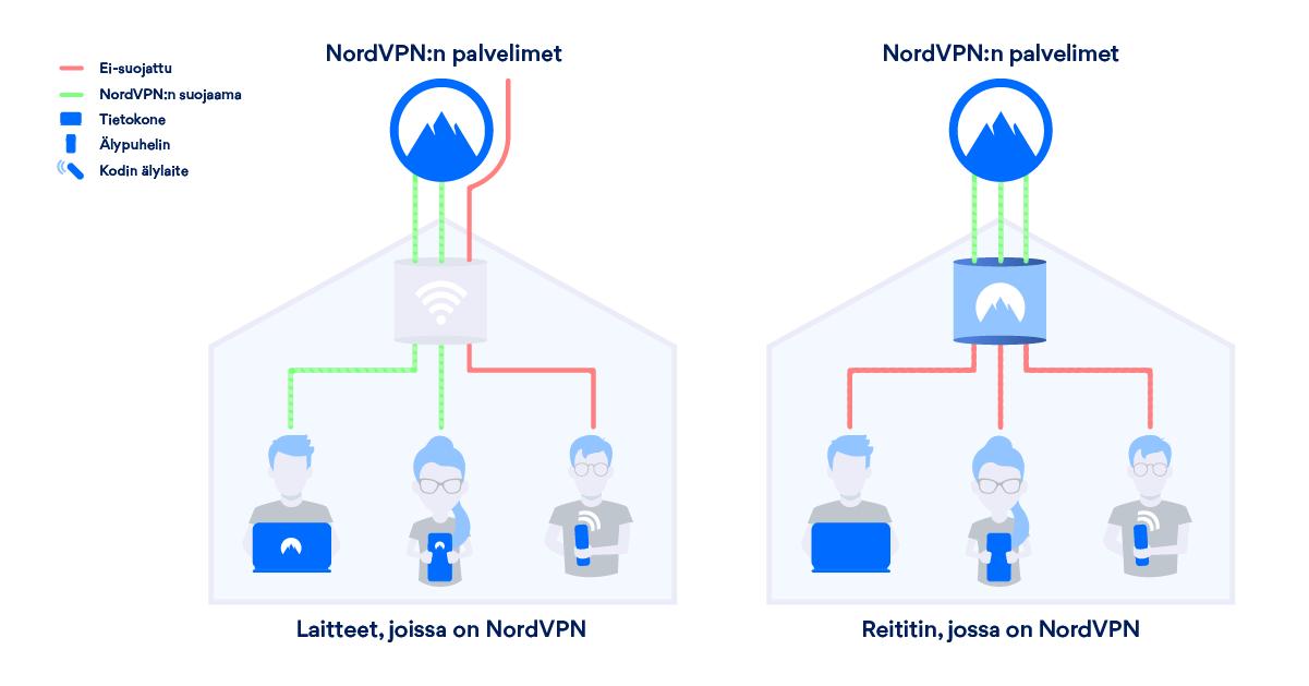 Miten NordVPN:llä varustettu reititin toimii