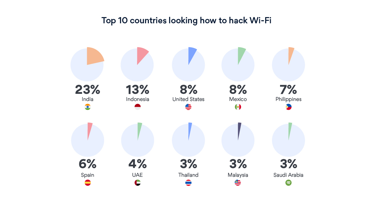 hack Wi-Fi