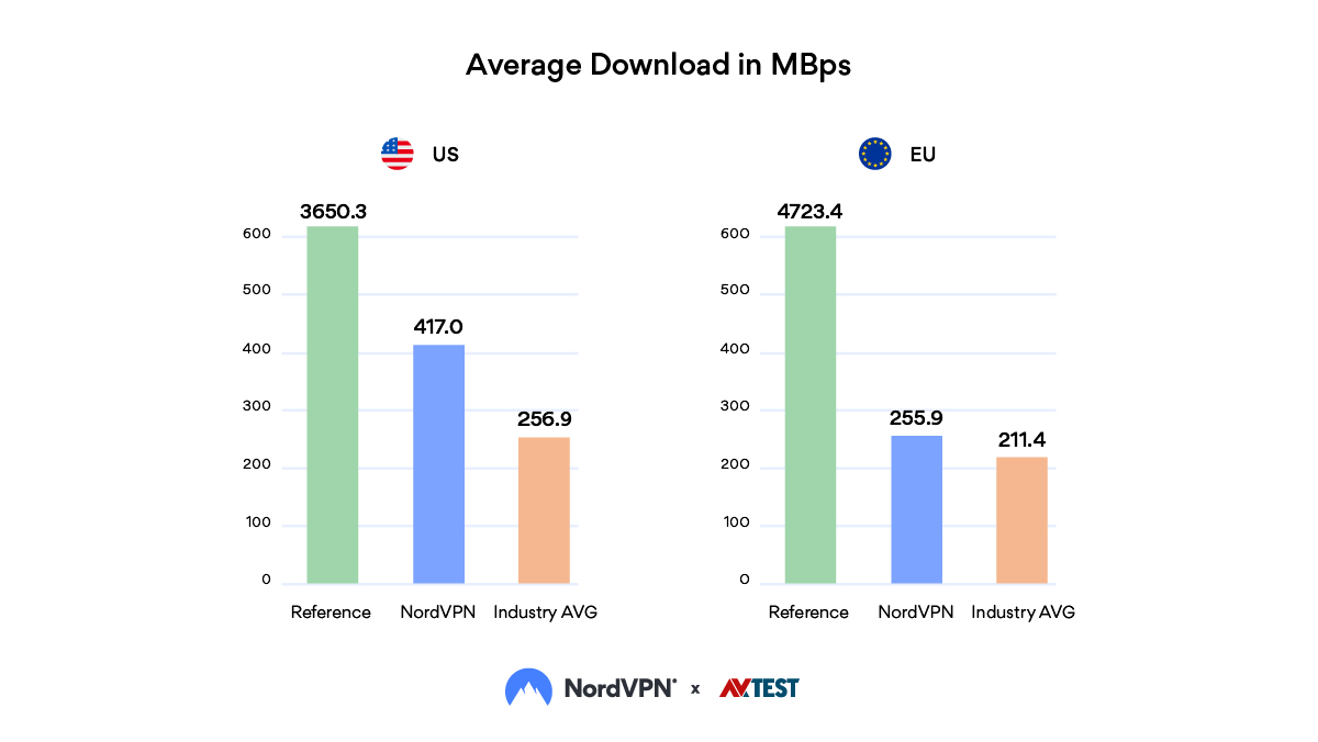 Average-download-in-Mbps