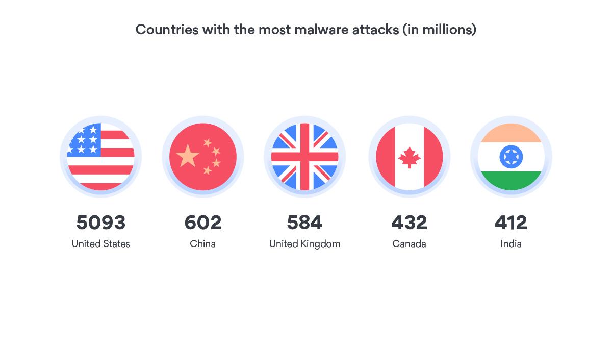 Malware stats
