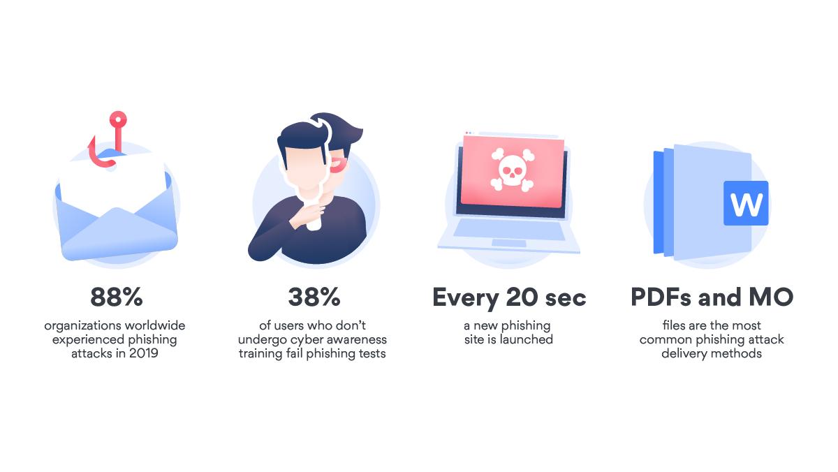 Phishing stats