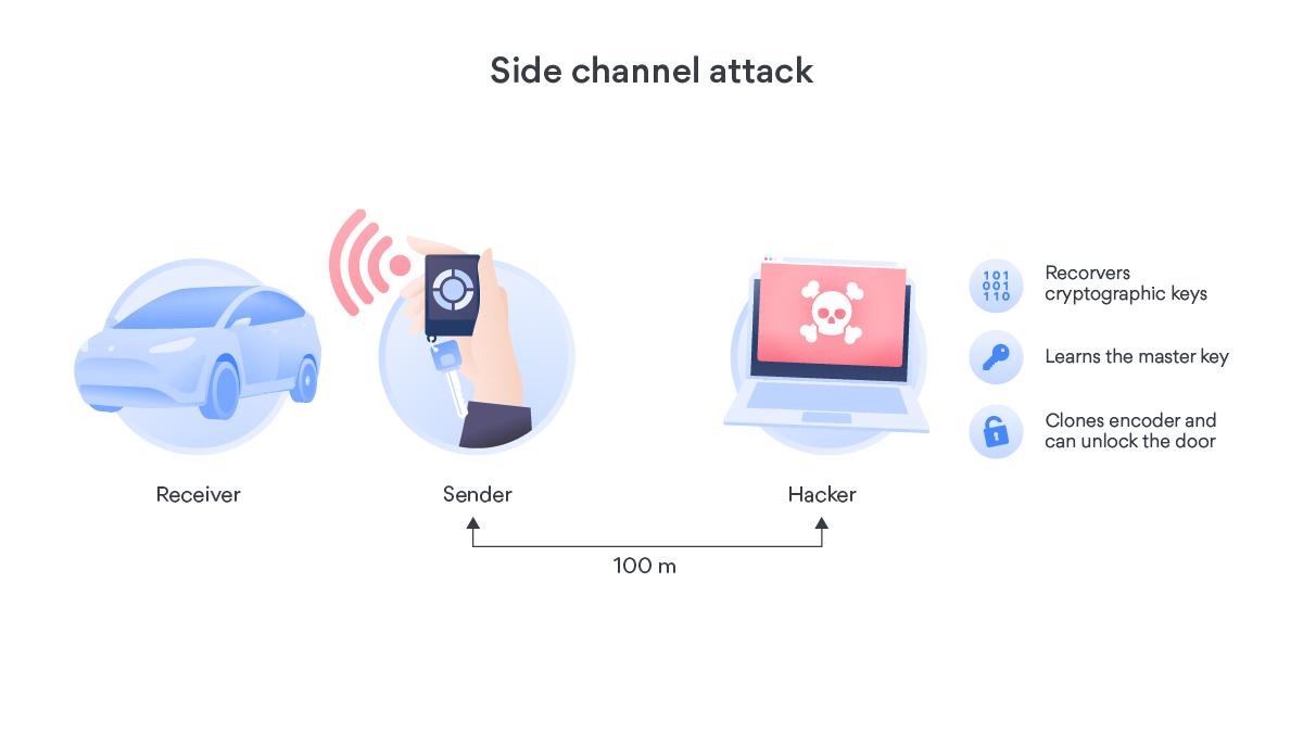 Brat 2 side channel attack