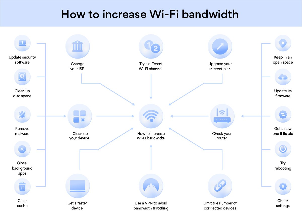 How to increase Wi-Fi bandwidth infographic
