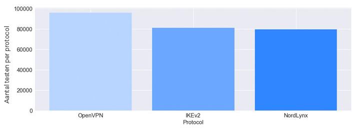 Aantal testen per protocol.