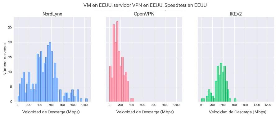 Distribuciones de velocidad de descarga por protocolo (VM – US, servidor VPN – US, Servidor del Speedtest – US).