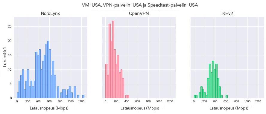 Latausnopeuksien jakaumat protokollan mukaan (Virtuaalikone – USA, VPN-palvelin – USA, Speedtest-palvelin – USA)