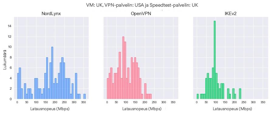 Latausnopeuksien jakaumat protokollan mukaan (VM – UK, VPN-palvelin – USA, Speedtest-palvelin – UK)