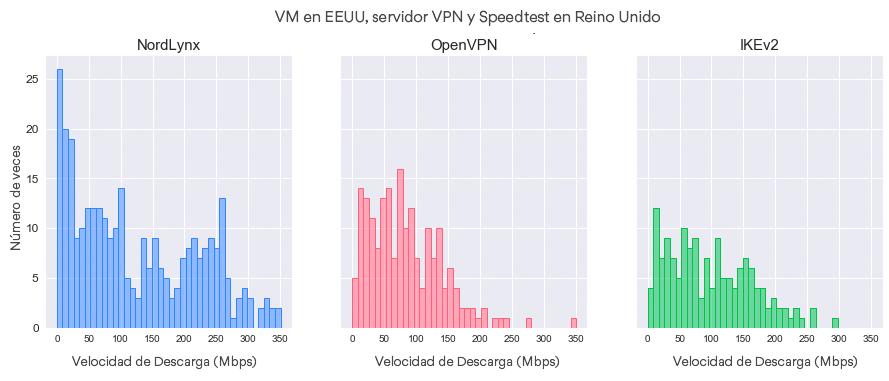 Distribuciones de velocidad de descarga por protocolo (VM – US, VPN server – US, Speedtest server – UK).