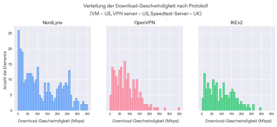 Verteilung der Download-Geschwindigkeit nach Protokoll (VM – US, VPN server – US, Speedtest-Server – UK).