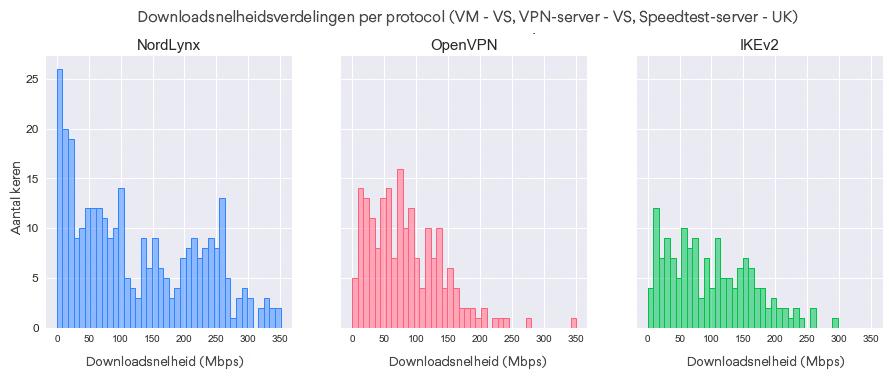Downloadsnelheidsverdelingen per protocol (VM - VS, VPN-server - VS, Speedtest-server - UK).