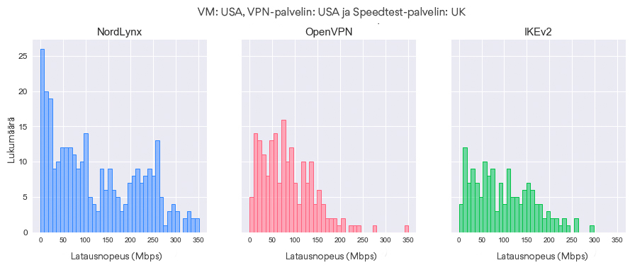 Latausnopeuksien jakaumat protokollan mukaan (VM – USA, VPN-palvelin – USA, Speedtest-palvelin – UK)